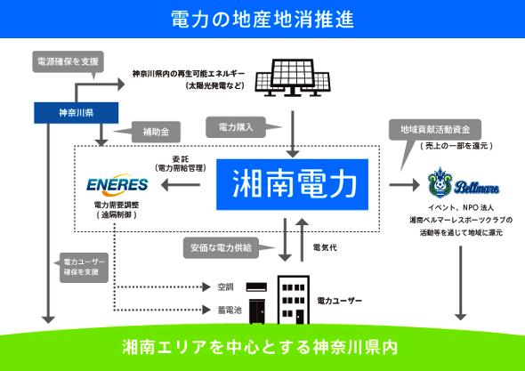 神奈川県電気の地産地消
